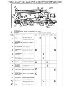 Tabela zalecanych smarowań okresowych pompogruszka 30x21 cm