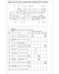 Tabela zalecanych smarowań okresowych pompa 30x21 cm